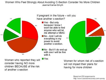 Based on 250 responses to  survey Women Who Feel Strongly About Avoiding C-Section Consider No More Children Jeanne Kramer-Smyth.