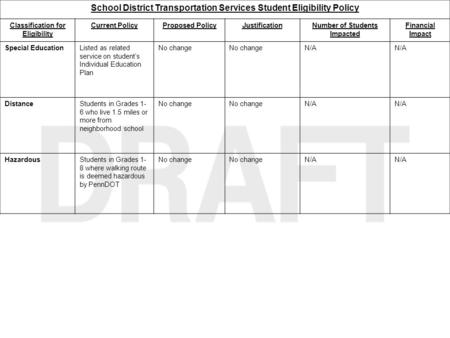 School District Transportation Services Student Eligibility Policy Classification for Eligibility Current PolicyProposed PolicyJustificationNumber of Students.