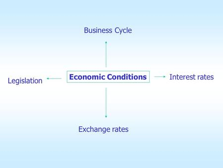 Economic Conditions Business Cycle Interest rates Legislation Exchange rates.