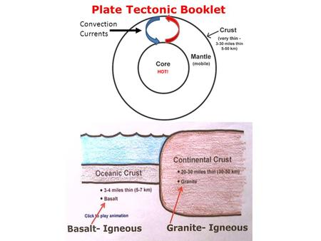 Plate Tectonic Booklet Convection Currents. Example: Mid-Atlantic Ridge Effects: 1. Creates a submarine mountain range 2. Volcanic activity in the form.