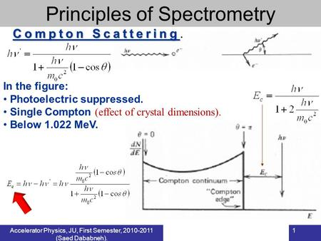 Accelerator Physics, JU, First Semester, 2010-2011 (Saed Dababneh). 1 In the figure: Photoelectric suppressed. Single Compton (effect of crystal dimensions).