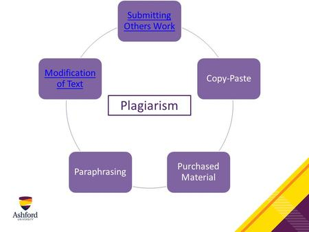 Submitting Others Work Copy-Paste Purchased Material Paraphrasing Modification of Text Plagiarism.