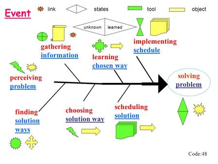 Solving problem choosing solution way implementing schedule gathering information scheduling solution Event perceiving problem learning chosen way finding.