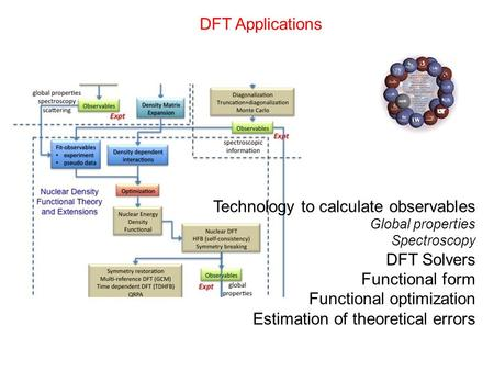 DFT Applications Technology to calculate observables Global properties Spectroscopy DFT Solvers Functional form Functional optimization Estimation of theoretical.