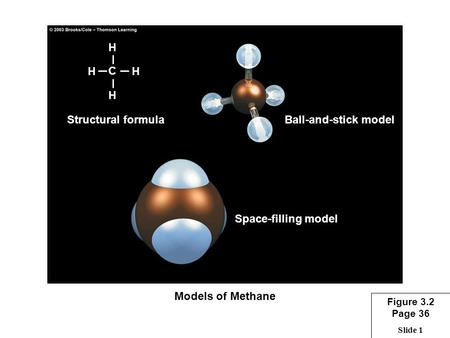 Slide 1 HH H H C Structural formulaBall-and-stick model Space-filling model Models of Methane Figure 3.2 Page 36.