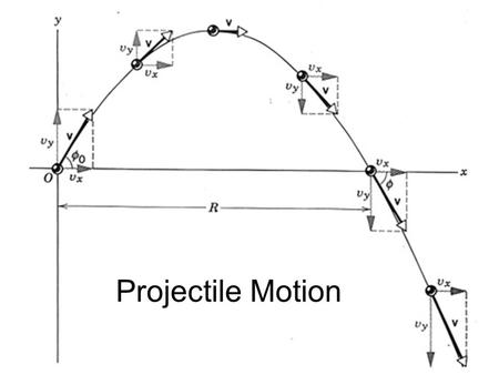Projectile Motion A projectile is any object in free fall near the surface of the Earth.