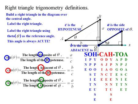 Right triangle trigonometry definitions. Build a right triangle in the diagram over the central angle. Label the right triangle. a is the side OPPOSITE.