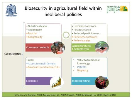 Biosecurity in agricultural field within neoliberal policies Schaper and Parada, 2001; Melgarejo et al., 2002; Russell, 2008; Azadi and Ho, 2009; Qaim,