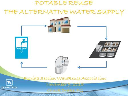 POTABLE REUSE THE ALTERNATIVE WATER SUPPLY. Florida Section WateReuse Association November 9, 2015 Chuck Drake, PG.