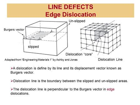 "LINE DEFECTS Edge Dislocation Burgers vector slipped Dislocation Line Dislocation ""core""  A dislocation is define by its line and its displacement vector."