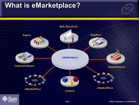 © 2000 i2 Technologies, Inc. CONFIDENTIAL Slide 1 What is eMarketplace? Web Storefront Suppliers eMarketPlace Corporate Buyers Content eMarketplace Buyers.
