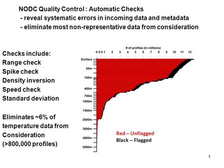 1 NODC Quality Control : Automatic Checks - reveal systematic errors in incoming data and metadata - eliminate most non-representative data from consideration.