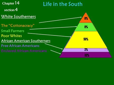 "Life in the South Chapter 14 section 4 White Southerners The ""Cottonacracy"" Small Farmers Poor Whites African American Southerners Free African Americans."