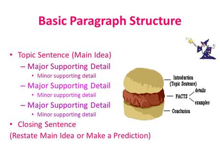 Basic Paragraph Structure Topic Sentence (Main Idea) – Major Supporting Detail Minor supporting detail – Major Supporting Detail Minor supporting detail.