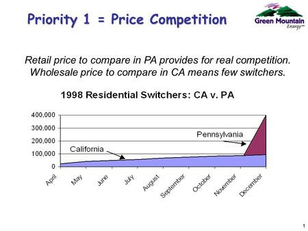 1 Priority 1 = Price Competition Retail price to compare in PA provides for real competition. Wholesale price to compare in CA means few switchers.
