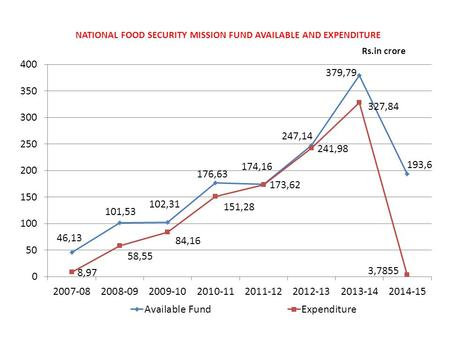NATIONAL FOOD SECURITY MISSION FUND AVAILABLE AND EXPENDITURE Rs.in crore.