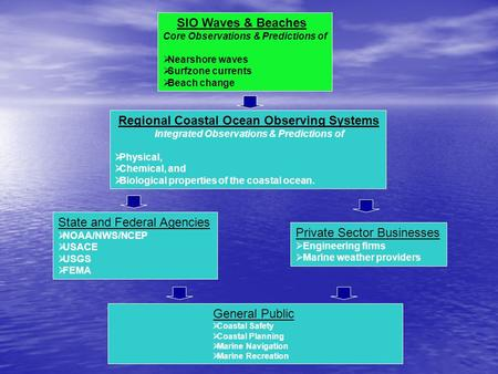 SIO Waves & Beaches Core Observations & Predictions of  Nearshore waves  Surfzone currents  Beach change Regional Coastal Ocean Observing Systems Integrated.