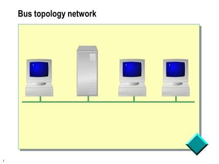 1 Bus topology network. 2 Data is sent to all computers, but only the destination computer accepts 02608c133456.