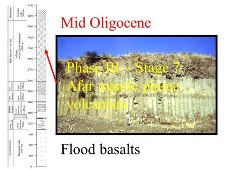 Phase III – Stage 7: Afar mantle plume volcanism Mid Oligocene Flood basalts.
