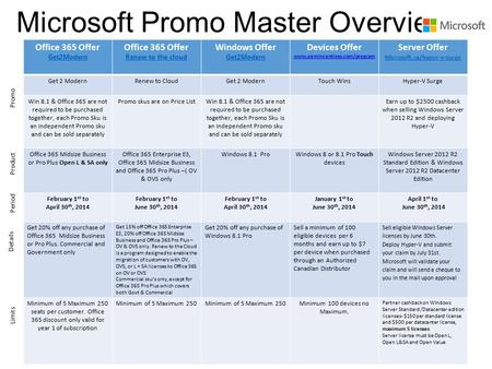 Microsoft Promo Master Overview Office 365 Offer Get2Modern Office 365 Offer Renew to the cloud Windows Offer Get2Modern Devices Offer www.oemincentives.com/program.