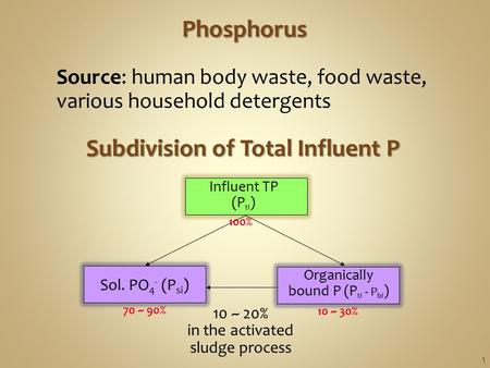 Subdivision of Total Influent P Influent TP (P ti ) Organically bound P (P ti - P bi ) 70 ~ 90% 10 ~ 30% 100% 10 ~ 20% in the activated sludge process.