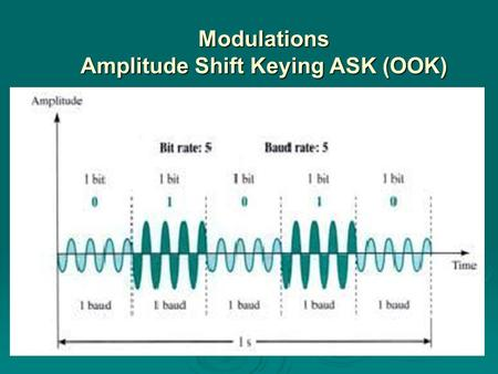 Modulations Amplitude Shift Keying ASK (OOK). BW for ASK Nbaud is baud rate.