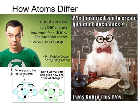 How Atoms Differ. a. Properties of Subatomic Particles ParticleSymbolLocationRelative Charge Relative mass Actual mass (g) Electron Proton Neutron.