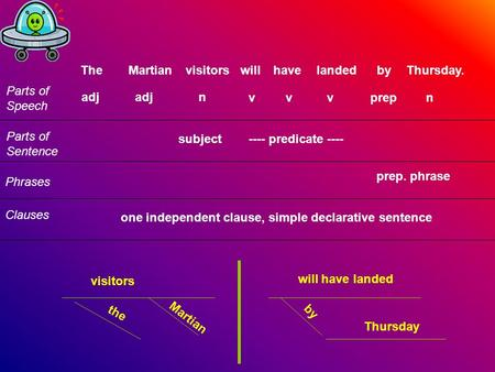 TheMartianvisitorswillhavelandedbyThursday. Parts of Speech Parts of Sentence Phrases Clauses adj n vvvprepn subject ---- predicate ---- prep. phrase one.