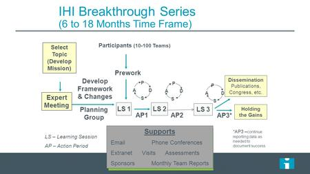 IHI Breakthrough Series (6 to 18 Months Time Frame) Select Topic (Develop Mission) Planning Group Develop Framework & Changes Participants (10-100 Teams)