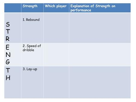 StrengthWhich playerExplanation of Strength on performance STRSTR 1. Rebound ENGENG 2. Speed of dribble THTH 3. Lay-up.