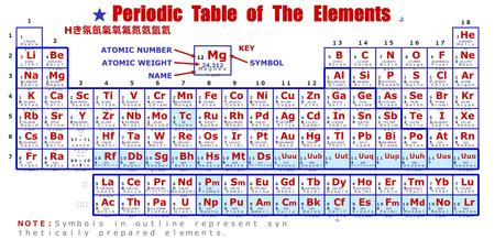 The periodic table ppt download li na k urtaz Image collections