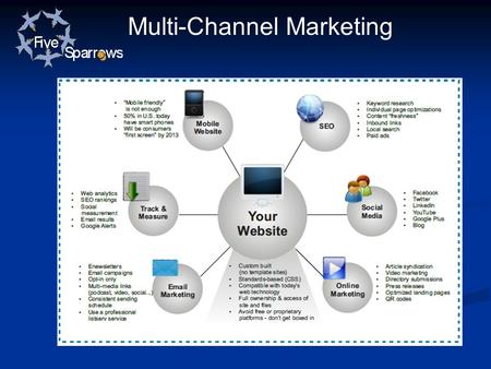 Multi-Channel Marketing. Your Website Should Be: Custom only – no template sites Standards-based CSS code Compatible with today's web technology Fully.