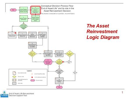 1 The Asset Reinvestment Logic Diagram End of Asset Life Reinvestment Decision Support Tool.