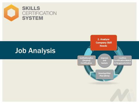 Job Analysis 2. Analyze Company Skill Needs Confirm Certification Match & Required LEVELS Develop Pilot Plan (Beta) Institutionalize (Deploy) Certification.