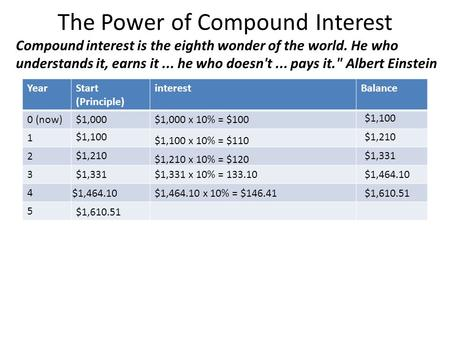 The Power of Compound Interest YearStart (Principle) interestBalance 0 (now)$1,000$1,000 x 10% = $100 1 2 3 4 5 $1,100 $1,100 x 10% = $110 $1,610.51 $1,210$1,331.