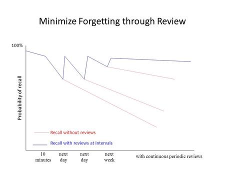 Minimize Forgetting through Review 10 next next next minutes day day week with continuous periodic reviews Recall without reviews Recall with reviews at.
