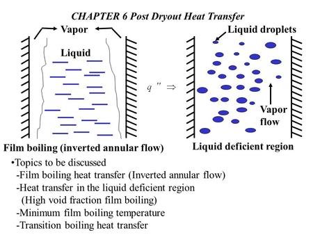 CHAPTER 6 Post Dryout Heat Transfer Liquid VaporLiquid droplets Liquid deficient region Vapor flow Film boiling (inverted annular flow) Topics to be discussed.