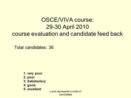 Y axis represents number of candidates OSCE/VIVA course: 29-30 April 2010 course evaluation and candidate feed back Total candidates: 36 1: very poor 2: