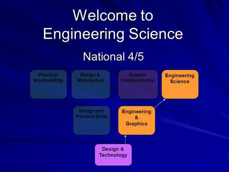 Welcome to Engineering Science National 4/5 Design & Technology Engineering & Graphics Design and Practical Skills Engineering Science Graphic Communication.