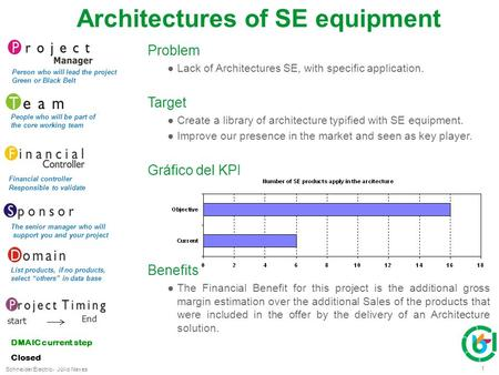 Schneider Electric 1 - Júlio Neves Problem ●Lack of Architectures SE, with specific application. Target ●Create a library of architecture typified with.