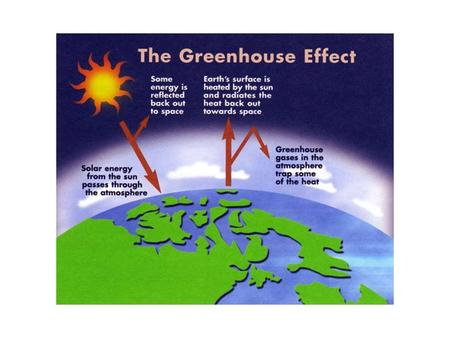 "The ""Greenhouse Effect  The Earth's surface receives energy from two sources: the sun & the atmosphere –As a result the Earth's surface is ~33C."