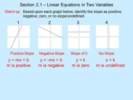 Warm up: 1 23 4 Positive SlopeNegative SlopeSlope of 0 No Slope Section 2.1 – Linear Equations in Two Variables Based upon each graph below, identify the.