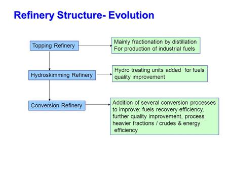 Refinery Structure- Evolution Topping Refinery Hydroskimming Refinery Conversion Refinery Mainly fractionation by distillation For production of industrial.