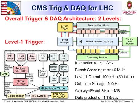 W. Smith, U. Wisconsin, CMS SLHC EMU Upgrade Workshop, Jan. 8, 2008Introduction to CMS SLHC Triggers - 1 CMS Trig & DAQ for LHC Overall Trigger & DAQ Architecture:
