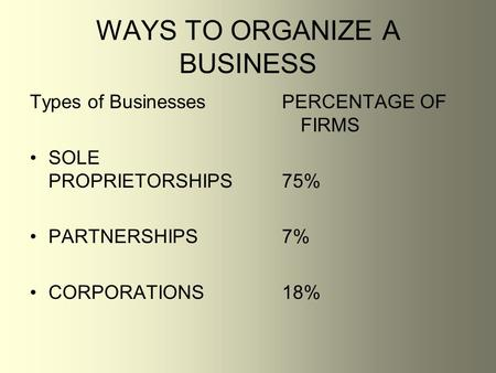 WAYS TO ORGANIZE A BUSINESS Types of Businesses SOLE PROPRIETORSHIPS PARTNERSHIPS CORPORATIONS PERCENTAGE OF FIRMS 75% 7% 18%