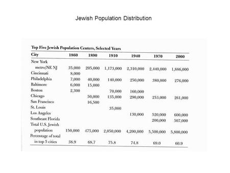 Jewish Population Distribution. Population of Jews in America.