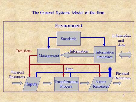 1 Inputs Physical Resources Environment The General Systems Model of the firm Transformation Process Output Resources Physical Resources Information Processor.
