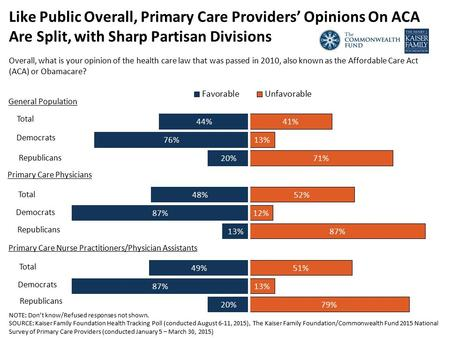 Like Public Overall, Primary Care Providers' Opinions On ACA Are Split, with Sharp Partisan Divisions Overall, what is your opinion of the health care.