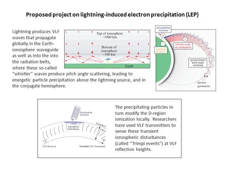 Proposed project on lightning-induced electron precipitation (LEP) Lightning produces VLF waves that propagate globally in the Earth- ionosphere waveguide.