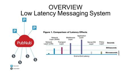 OVERVIEW Low Latency Messaging System. TOPICS 1.Influence 2.New opportunities 3.Learning from others.